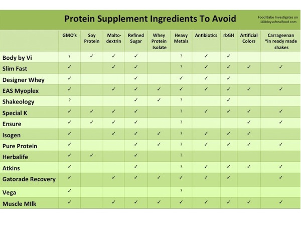 Protein_Supplement_Ingredients_to_Avoid
