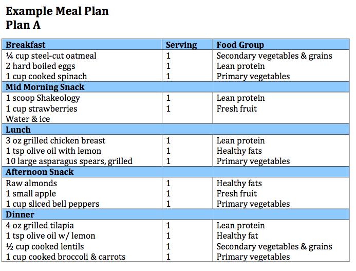 South Beach Diet Phase  Macros