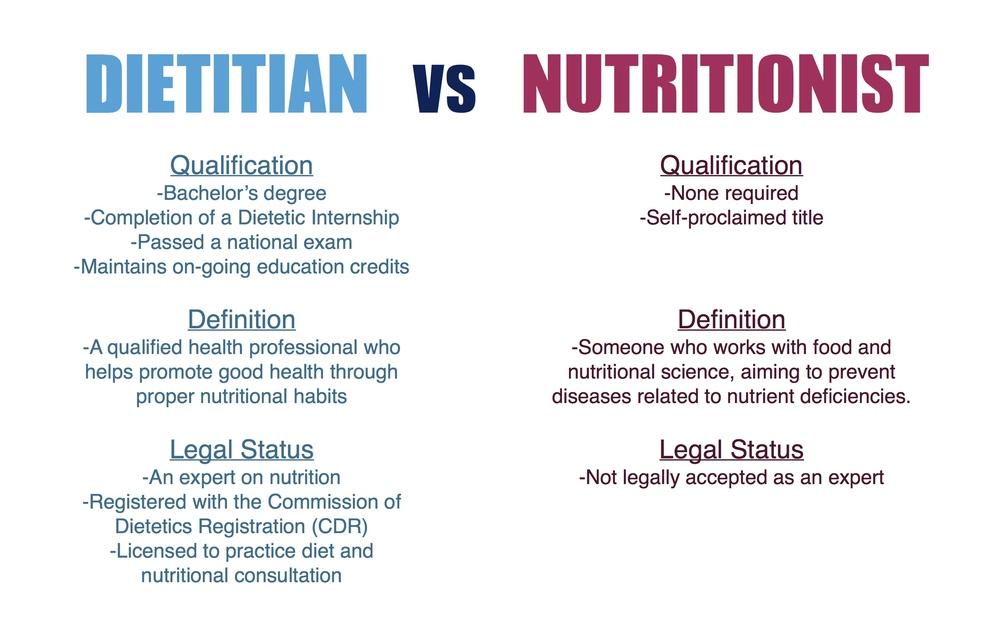 The Difference Between a Dietitian and a Nutritionist ...